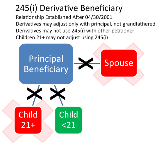 245(i) and the Legal Immigration Family Equity (LIFE) Act   Olender