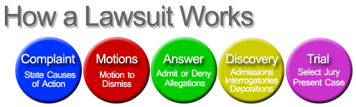 the process of a lawsuit Whether you are suing someone or being sued, or being called as a witness, a  lawsuit is a complicated legal process, and it can be full of unpleasant surprises.